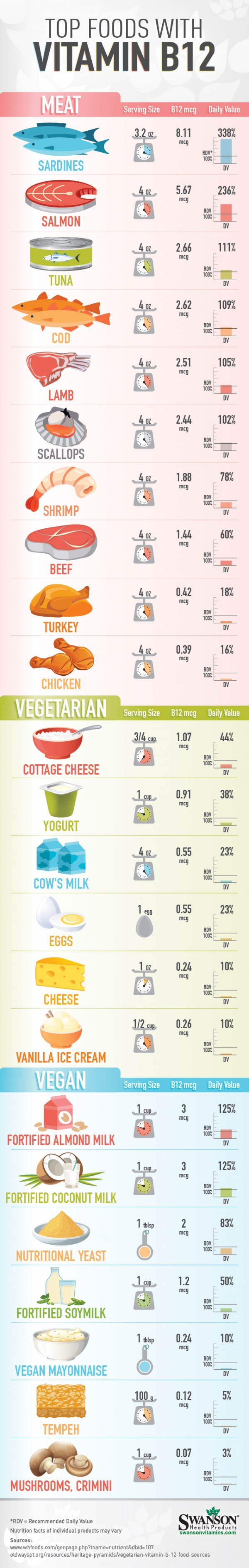 Vitamin B12 Rich Foods (for Vegans and Omnivores)